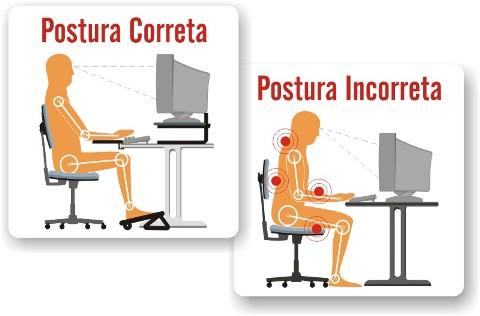 O apoio para os pés é essencial para se manter a boa postura no ambiente de trabalho. Na ilustração é possível ver claramente os benefícios desse equipamento.